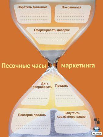 Песочные часы маркетинга