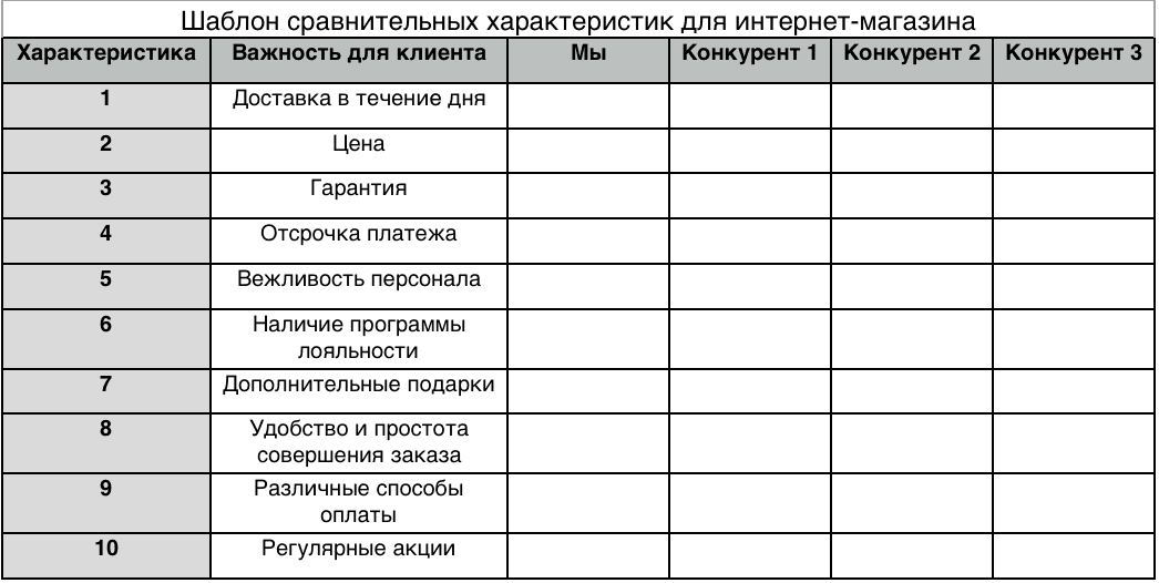 9bc08d9905e1 Уникальное торговое предложение для продуктов и услуг  полное пошаговое  руководство по созданию