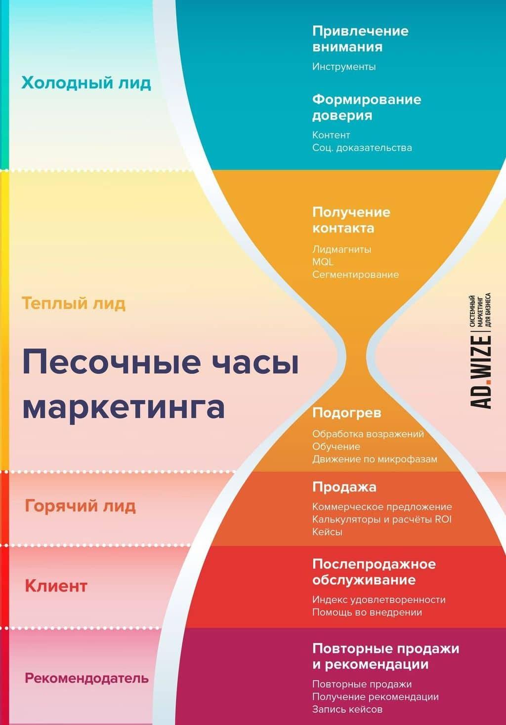 Система маркетинга: как уйти от маркетингового хаоса и создать стабильный поток потенциальных клиентов
